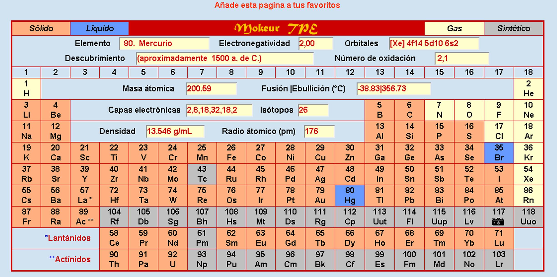 villa educacin importancia de los elementos qumicos para los seres vivos flavorsomefo image collections - Tabla Periodica De Los Elementos Quimicos Con Las Valencias